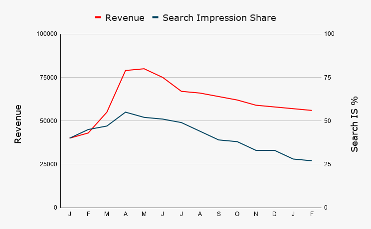 Revenue Search IS Smart Shopping