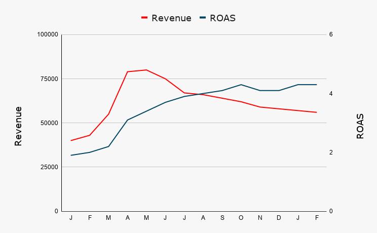 Revenue ROAS Smart Bidding