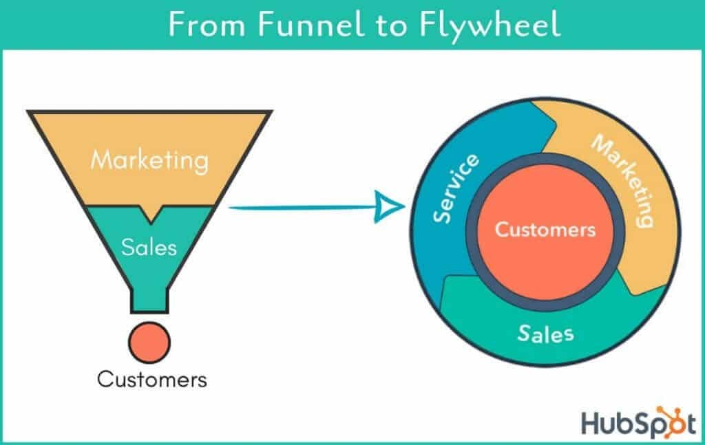 From Funnel to Flywheel