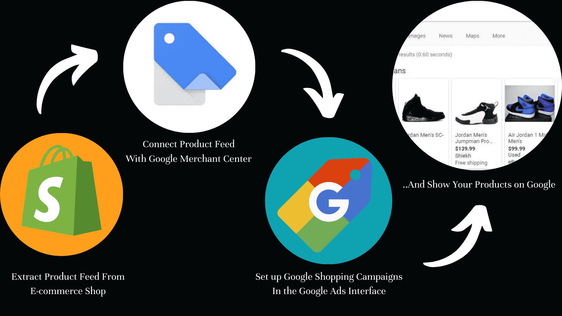 Google Shopping steps